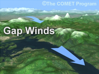 Gap Winds