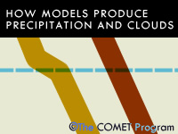 How Models Produce Precipitation and Clouds - version 2
