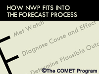 How NWP Fits into the Forecast Process